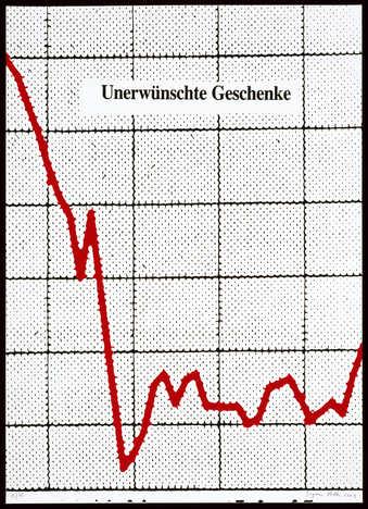 """An image of a line graph with the text """"Unerwünschte Geschenke"""""""